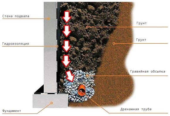 как сделать водоотвод от фундамента