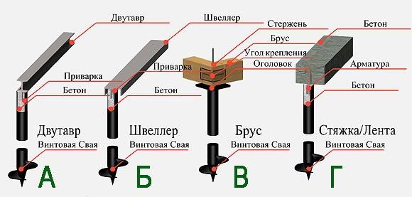 обвязка свайно-винтового фундамента