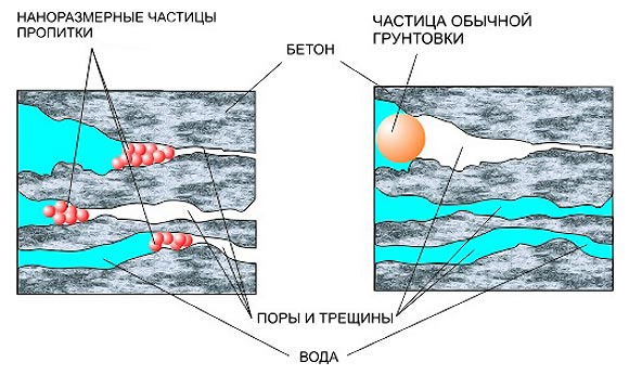 пропитка пористых материалов для гидроизоляции фундамента