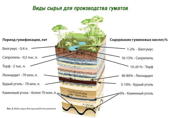 виды сырья для производства гуматов