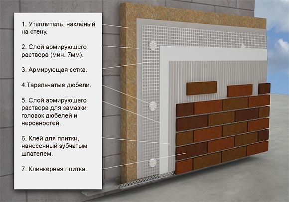 технология облицовки клинкерной плиткой фасада