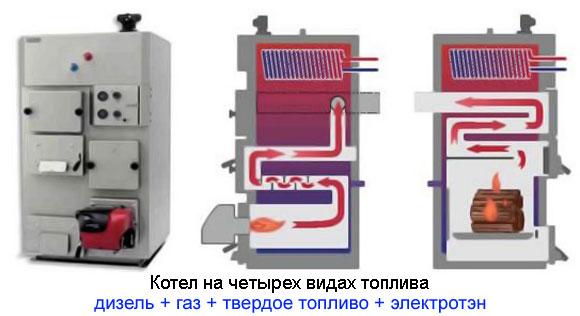 Котел на четырех видах топлива