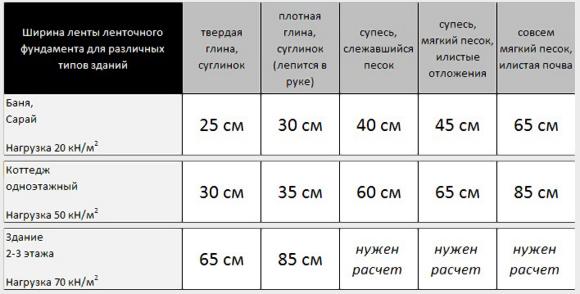 Сводная таблица расчет ширина ленты ленточного фундамента для различных типов зданий