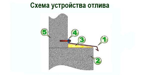 1. Отлив. 2. Фундамент или цоколь. 3. Пена. 4. Герметик. 5. Стена.