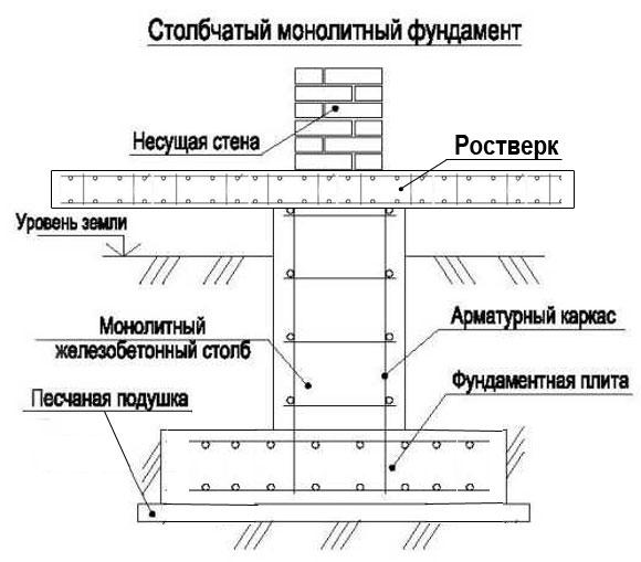 столбчатый монолитный фундамент на плите