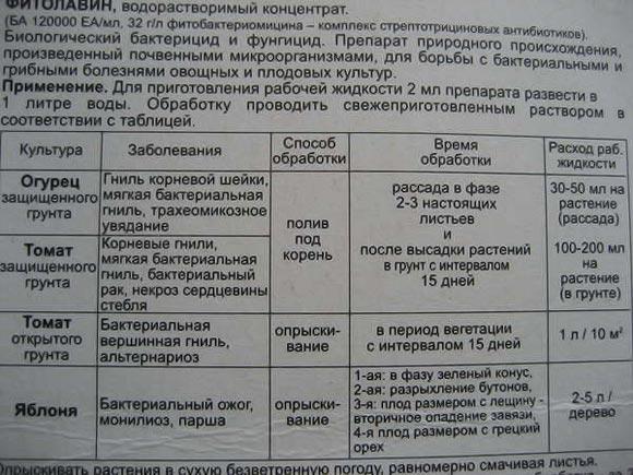 Фитовлавин инструкция