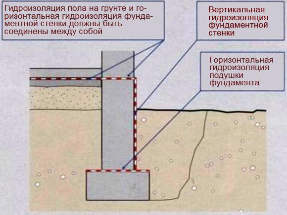 схема горизонтальной и вертикальной гидроизоляции рубероидом