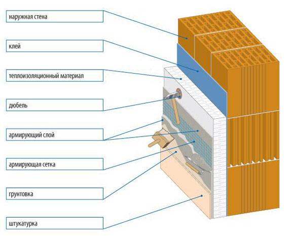 схема отделки фундамента с утеплением