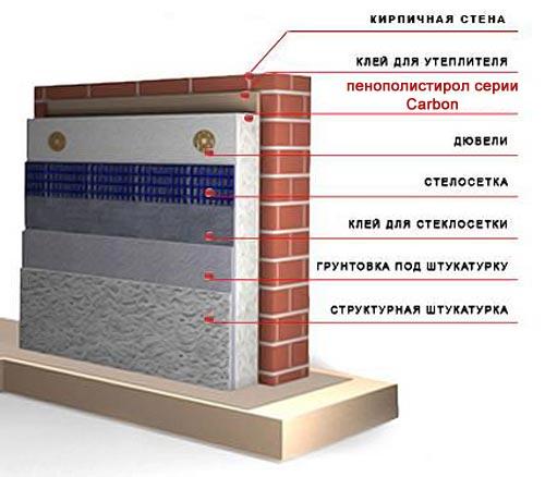 схема утепления стен подвала пенополистиролом Технониколь