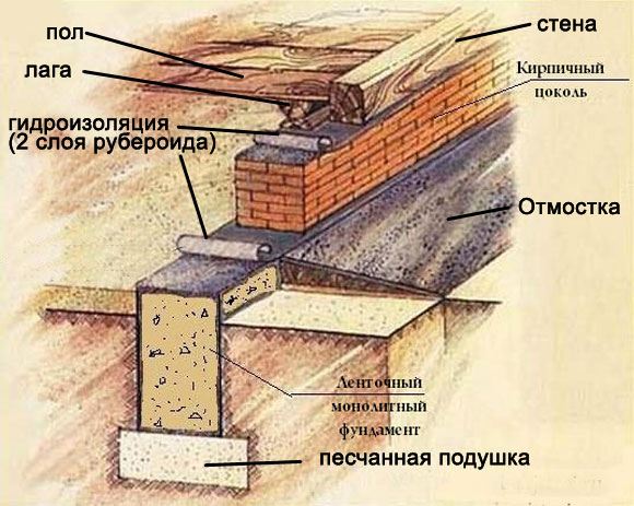 схема цоколя из кирпича на ленточном фундаменте