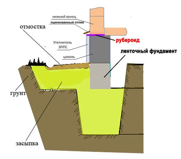 Схема цоколя